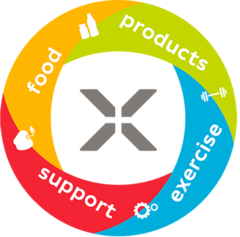 Xyngular Products - Food Support & Exercise